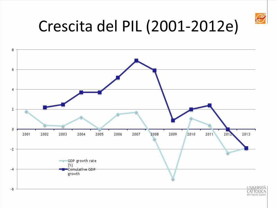 Crescita del PIL (2001-2012e)
