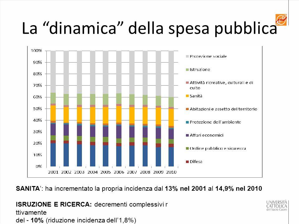 """La """"dinamica"""" della spesa pubblica SANITA': ha incrementato la propria incidenza dal 13% nel 2001 al 14,9% nel 2010 ISRUZIONE E RICERCA: decrementi co"""