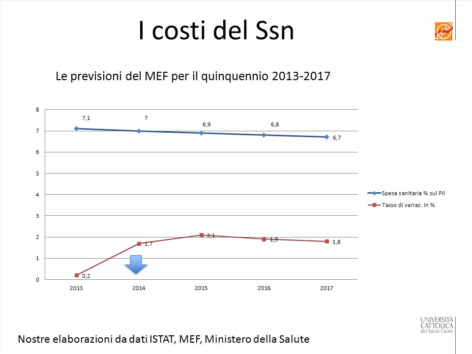 Nostre elaborazioni da dati ISTAT, MEF, Ministero della Salute Le previsioni del MEF per il quinquennio 2013-2017 I costi del Ssn