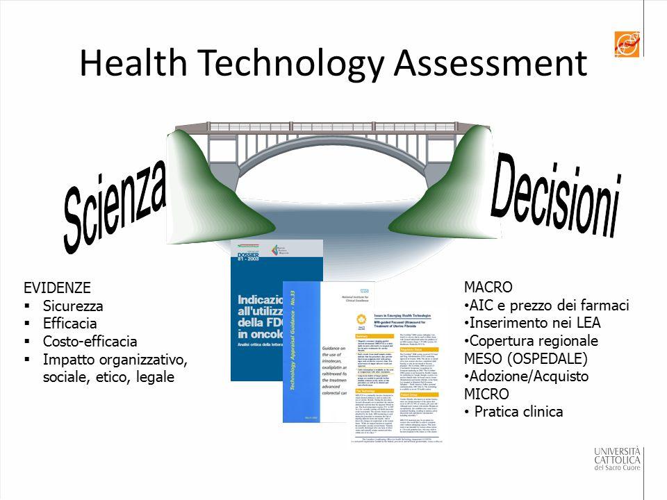 Health Technology Assessment EVIDENZE  Sicurezza  Efficacia  Costo-efficacia  Impatto organizzativo, sociale, etico, legale MACRO AIC e prezzo dei