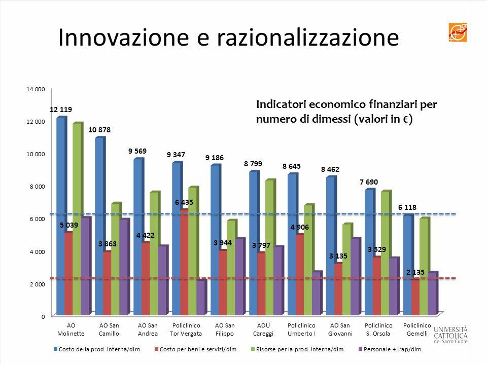 Indicatori economico finanziari per numero di dimessi (valori in €) Innovazione e razionalizzazione