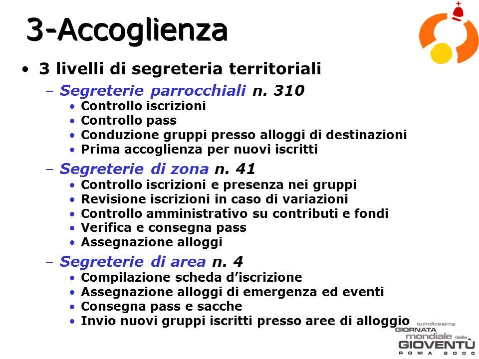 3 livelli di segreteria territoriali –Segreterie parrocchiali n.