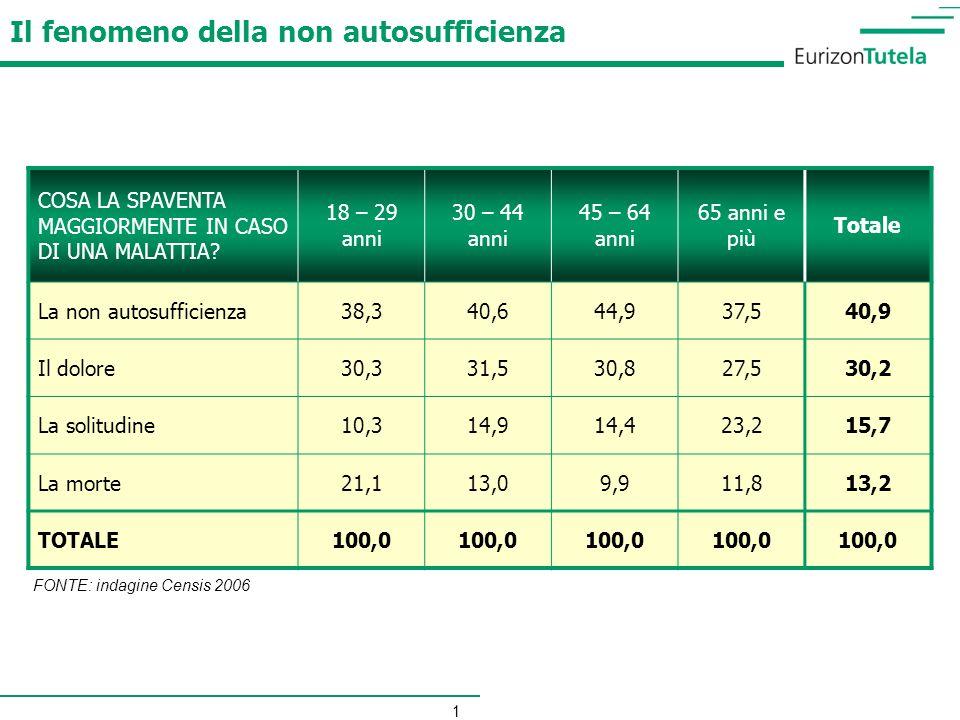2 STATO (tramite gettito fiscale a livello nazionale)STATO REGIONI (tramite gettito fiscale a livello nazionale e regionale)REGIONI Fondo Nazionale per la Non Autosufficienza Le risorse assegnate al «Fondo per le non autosufficienze» per gli anni 2008 e 2009, sono state pari rispettivamente ad euro 300 e 400 milioni Fondo Nazionale per la Non Autosufficienza Le risorse assegnate al «Fondo per le non autosufficienze» per gli anni 2008 e 2009, sono state pari rispettivamente ad euro 300 e 400 milioni QUOTA SANITARIA Ogni singola Regione provvede a corrispondere alle strutture convenzionate pubbliche e private che accolgono non autosufficienti una parte della retta (circa il 50%) denominata quota sanitaria QUOTA SANITARIA Ogni singola Regione provvede a corrispondere alle strutture convenzionate pubbliche e private che accolgono non autosufficienti una parte della retta (circa il 50%) denominata quota sanitaria Fondi Regionali per la Non Autosufficienza / Altri interventi A livello regionale vengono corrisposti i principali finanziamenti: la maggior parte delle Regioni si è dotata di fondi regionali autonomi.