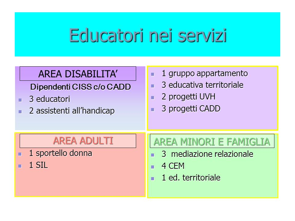 Educatori nei servizi AREA MINORI E FAMIGLIA AREA MINORI E FAMIGLIA 3 mediazione relazionale 3 mediazione relazionale 4 CEM 4 CEM 1 ed. territoriale 1