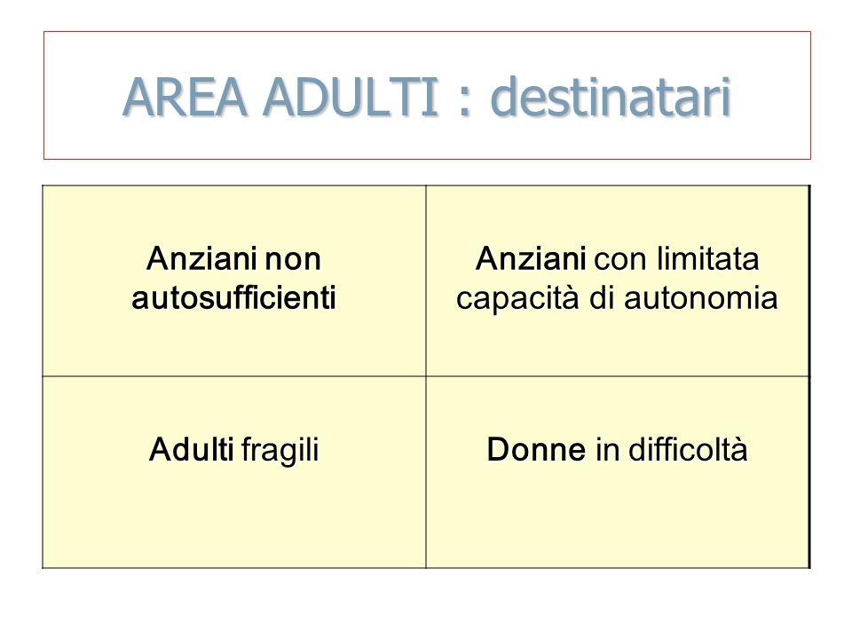 AREA ADULTI : destinatari Anziani non autosufficienti Anziani con limitata capacità di autonomia Adulti fragili Donne in difficoltà