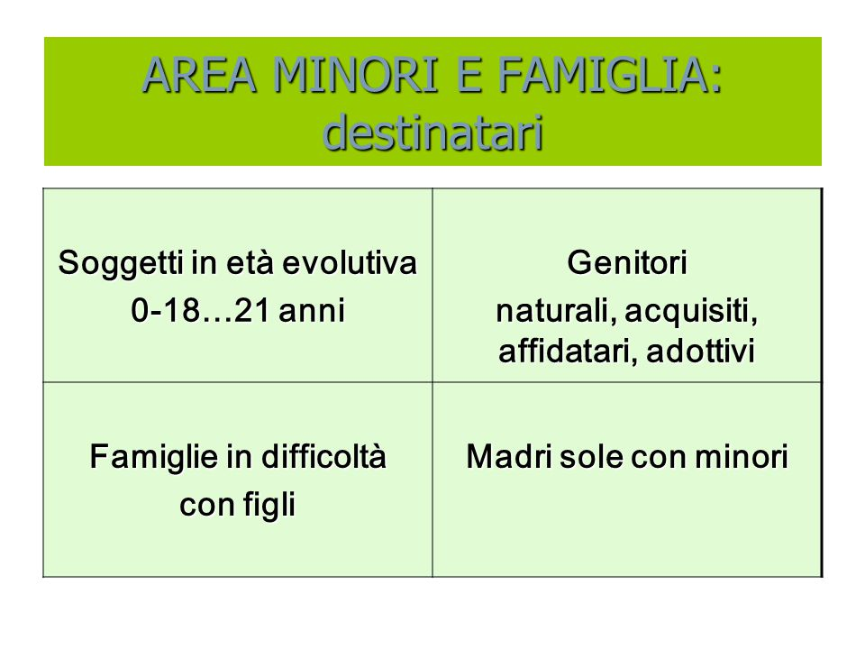 AREA MINORI E FAMIGLIA: destinatari Soggetti in età evolutiva 0-18…21 anni Genitori naturali, acquisiti, affidatari, adottivi Famiglie in difficoltà c