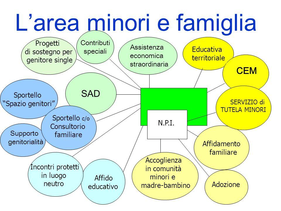 """SAD Affidamento familiare Sportello """"Spazio genitori"""" Assistenza economica straordinaria L'area minori e famiglia Adozione Affido educativo CEM Educat"""