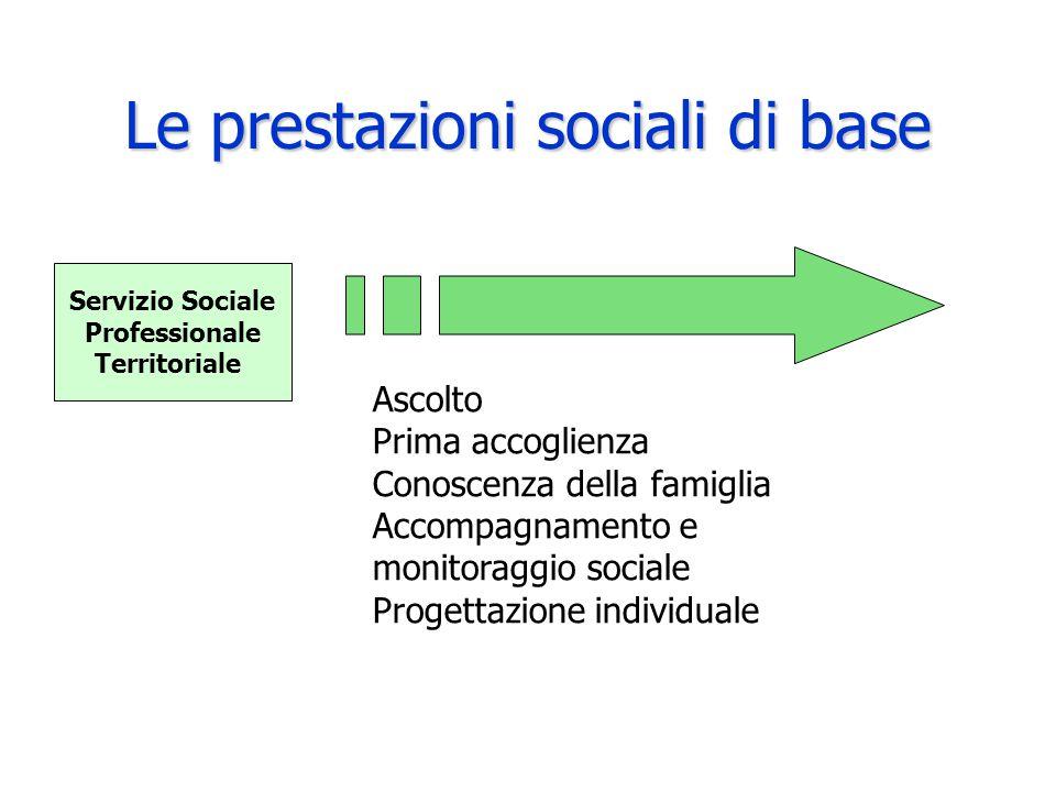 Le prestazioni sociali di base Servizio Sociale Professionale Territoriale Ascolto Prima accoglienza Conoscenza della famiglia Accompagnamento e monit