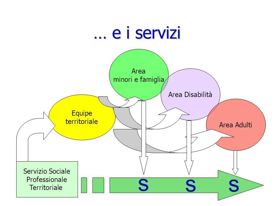 … e i servizi Servizio Sociale Professionale Territoriale Equipe territoriale Area minori e famiglia Area Disabilità Area Adulti s ss