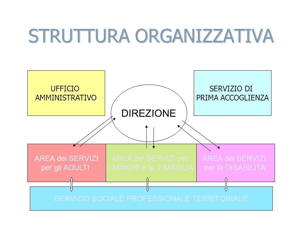 STRUTTURA ORGANIZZATIVA SERVIZIO SOCIALE PROFESSIONALE TERRITORIALE AREA dei SERVIZI per gli ADULTI AREA dei SERVIZI per i MINORI e la FAMIGLIA AREA d