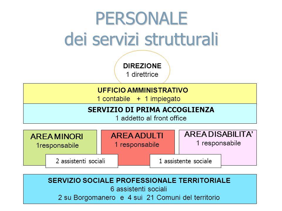 PERSONALE dei servizi strutturali SERVIZIO SOCIALE PROFESSIONALE TERRITORIALE 6 assistenti sociali 2 su Borgomanero e 4 sui 21 Comuni del territorio D