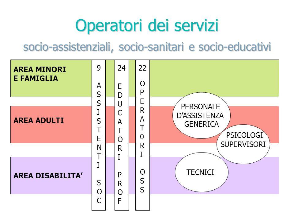 Operatori dei servizi socio-assistenziali, socio-sanitari e socio-educativi AREA MINORI E FAMIGLIA AREA ADULTI AREA DISABILITA' 22 O. S. 9ASSISTENTISO