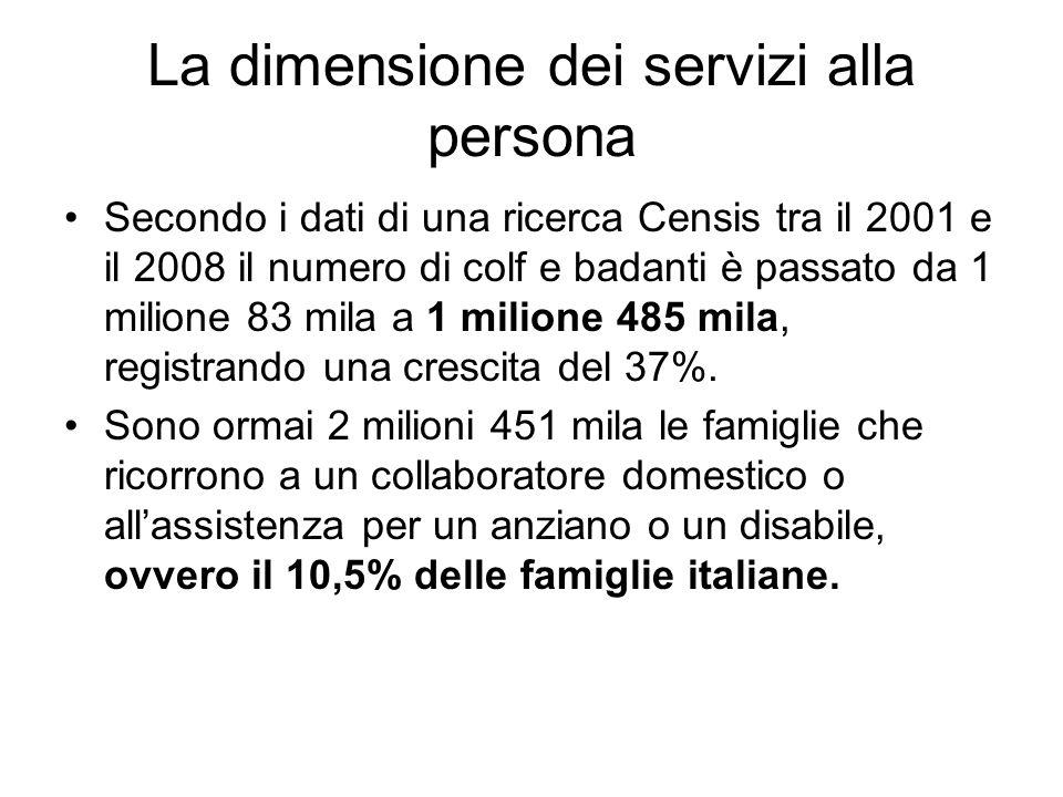 La dimensione dei servizi alla persona Secondo i dati di una ricerca Censis tra il 2001 e il 2008 il numero di colf e badanti è passato da 1 milione 83 mila a 1 milione 485 mila, registrando una crescita del 37%.