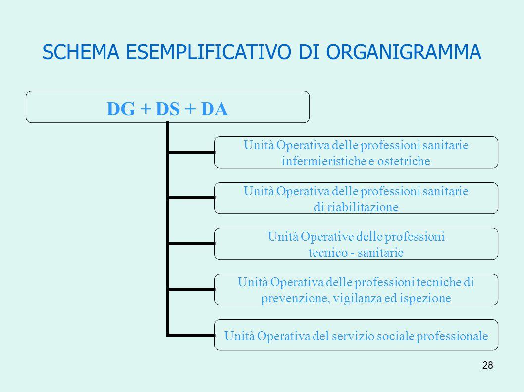 28 SCHEMA ESEMPLIFICATIVO DI ORGANIGRAMMA DG + DS + DA Unità Operativa delle professioni sanitarie infermieristiche e ostetriche Unità Operativa delle