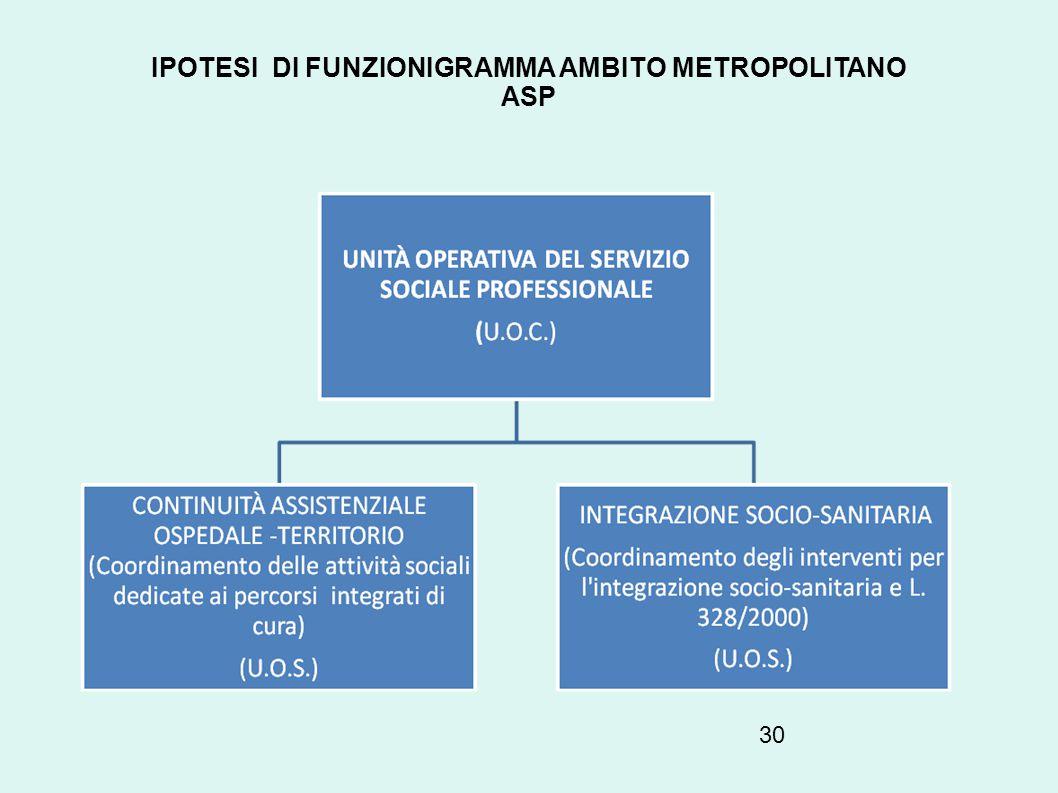 30 IPOTESI DI FUNZIONIGRAMMA AMBITO METROPOLITANO ASP