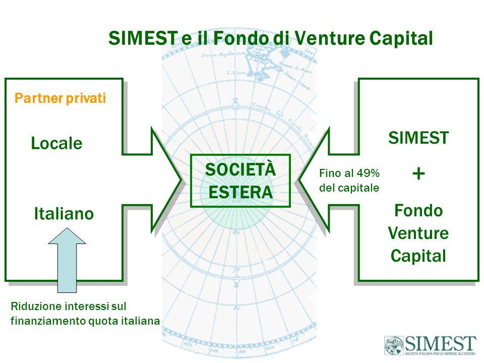 SIMEST e il Fondo di Venture Capital SOCIETÀ ESTERA Italiano SIMEST + Fondo Venture Capital SIMEST + Fondo Venture Capital Fino al 49% del capitale Partner privati Locale Riduzione interessi sul finanziamento quota italiana