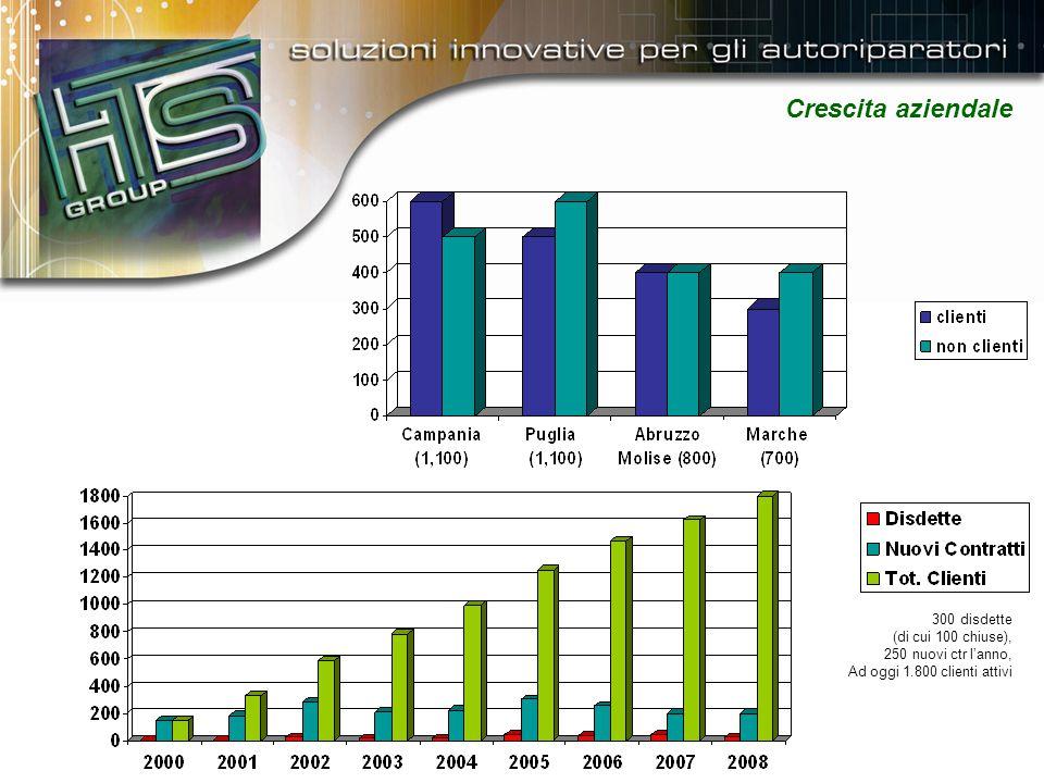 Crescita aziendale 300 disdette (di cui 100 chiuse), 250 nuovi ctr l'anno, Ad oggi 1.800 clienti attivi
