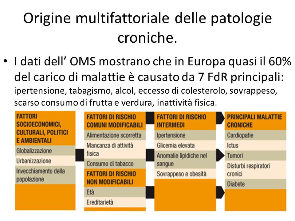 Origine multifattoriale delle patologie croniche. I dati dell' OMS mostrano che in Europa quasi il 60% del carico di malattie è causato da 7 FdR princ