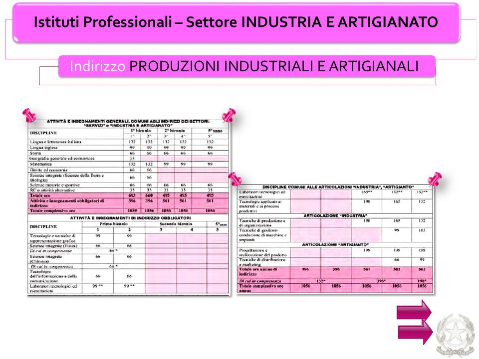 Istituti Professionali – Settore INDUSTRIA E ARTIGIANATO Indirizzo PRODUZIONI INDUSTRIALI E ARTIGIANALI