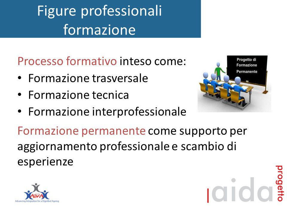 Figure professionali formazione Processo formativo inteso come: Formazione trasversale Formazione tecnica Formazione interprofessionale Formazione permanente come supporto per aggiornamento professionale e scambio di esperienze