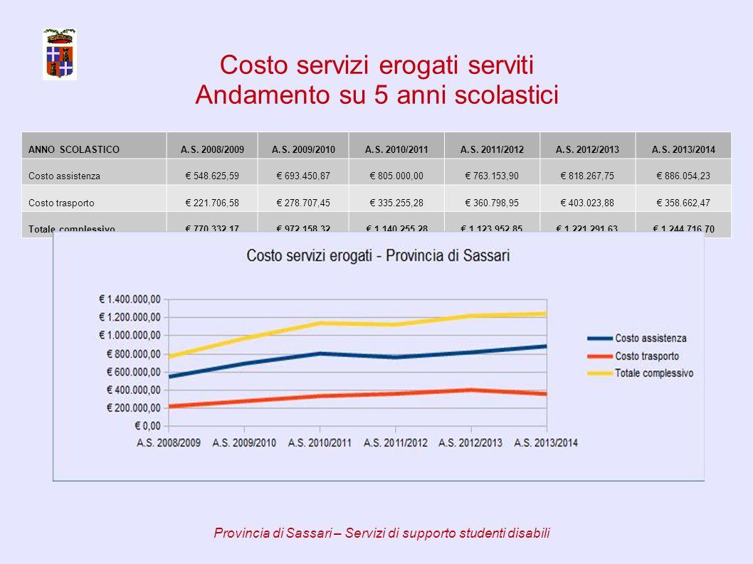 ANNO SCOLASTICOA.S. 2008/2009A.S. 2009/2010A.S. 2010/2011A.S.