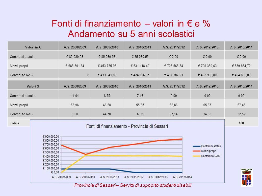 Fonti di finanziamento – valori in € e % Andamento su 5 anni scolastici Valori in €A.S.
