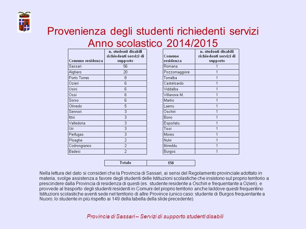 Servizio di trasporto – tratte servite Provincia di Sassari – Servizi di supporto studenti disabili