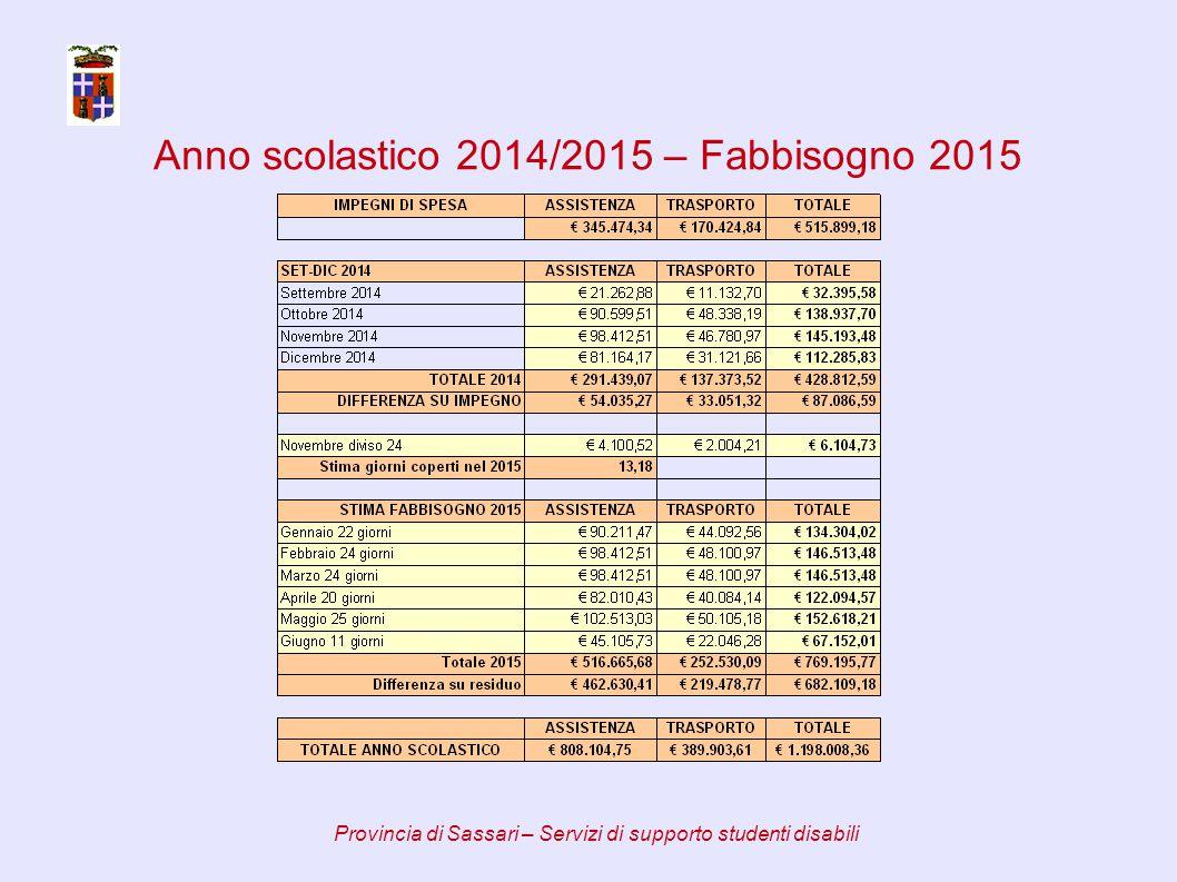 Anno scolastico 2014/2015 – Riparto assistenza Provincia di Sassari – Servizi di supporto studenti disabili