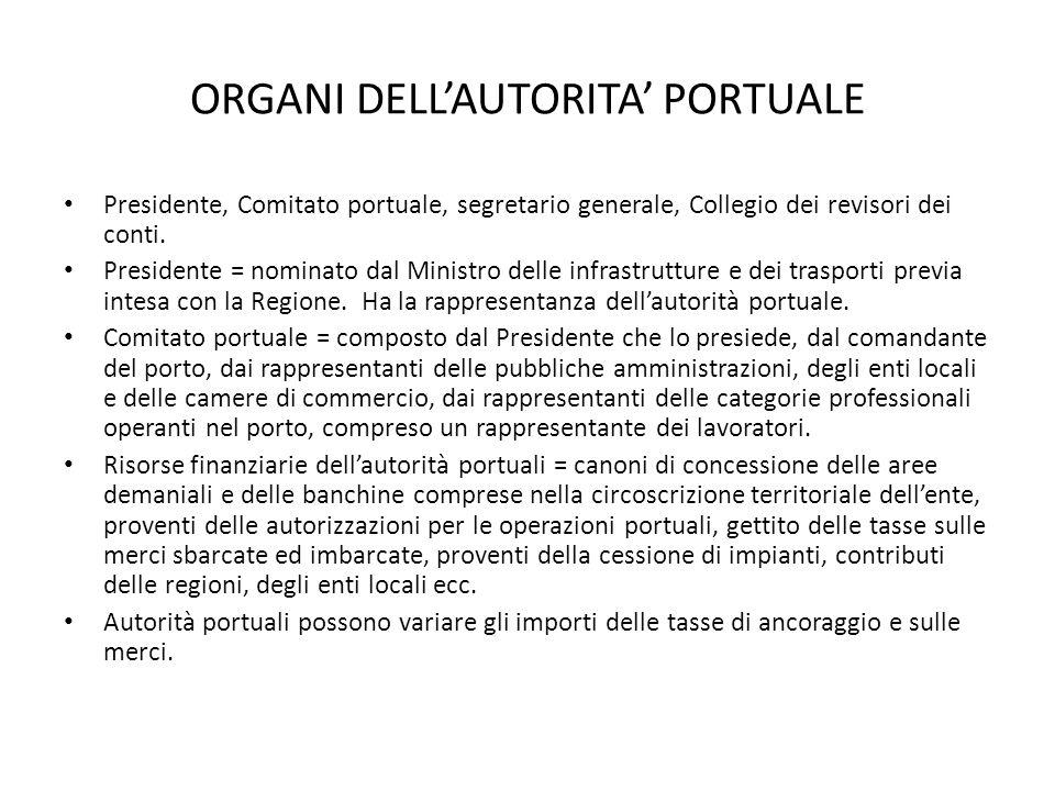 ORGANI DELL'AUTORITA' PORTUALE Presidente, Comitato portuale, segretario generale, Collegio dei revisori dei conti.
