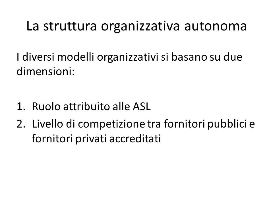 La struttura organizzativa autonoma I diversi modelli organizzativi si basano su due dimensioni: 1.Ruolo attribuito alle ASL 2.Livello di competizione