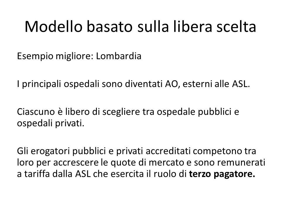 Modello basato sulla libera scelta Esempio migliore: Lombardia I principali ospedali sono diventati AO, esterni alle ASL. Ciascuno è libero di sceglie