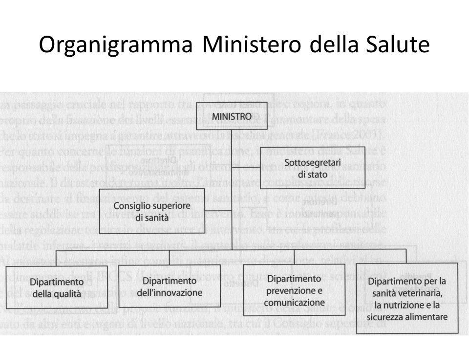 Organigramma Ministero della Salute