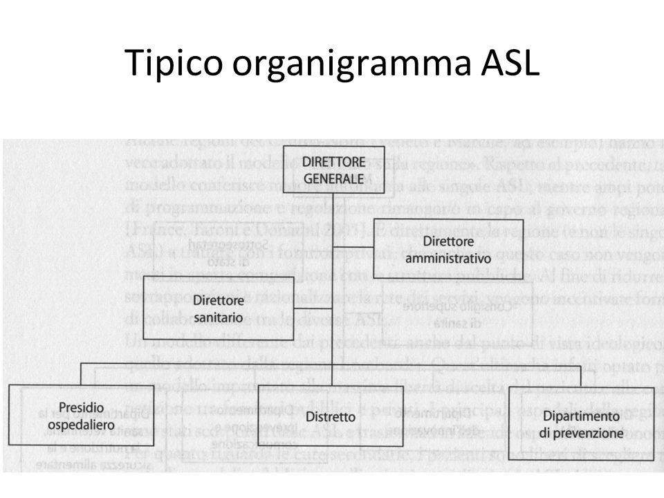 Tipico organigramma ASL