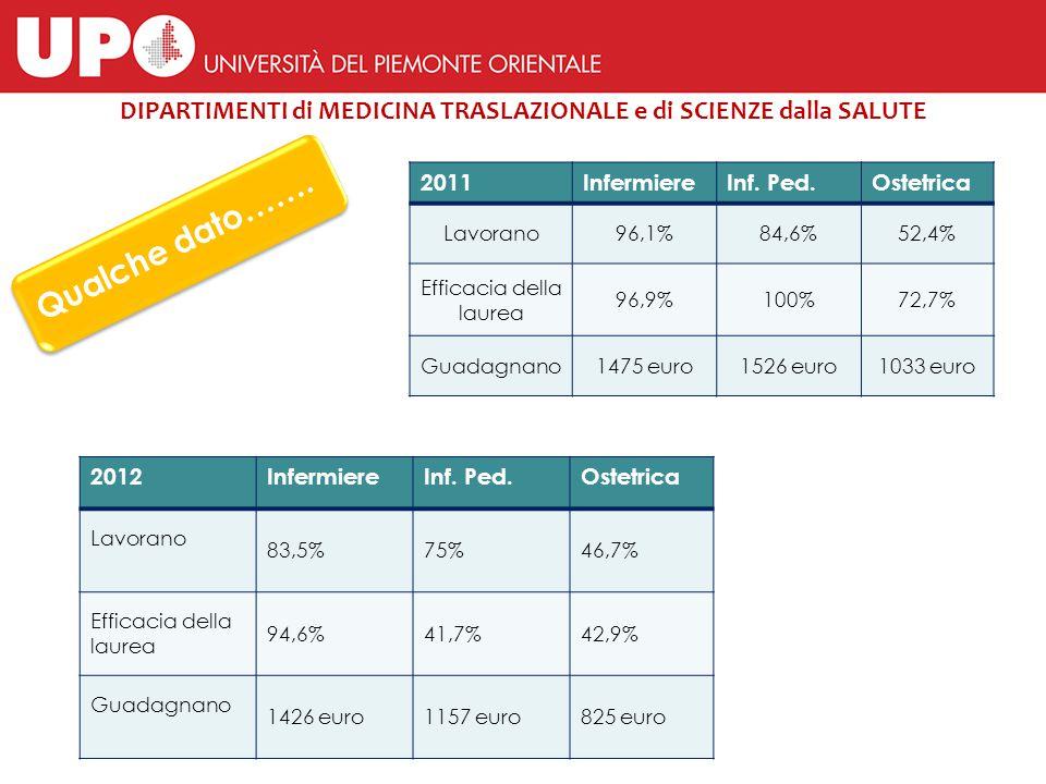 Qualche dato……. 2011InfermiereInf. Ped.Ostetrica Lavorano96,1%84,6%52,4% Efficacia della laurea 96,9%100%72,7% Guadagnano1475 euro1526 euro1033 euro 2