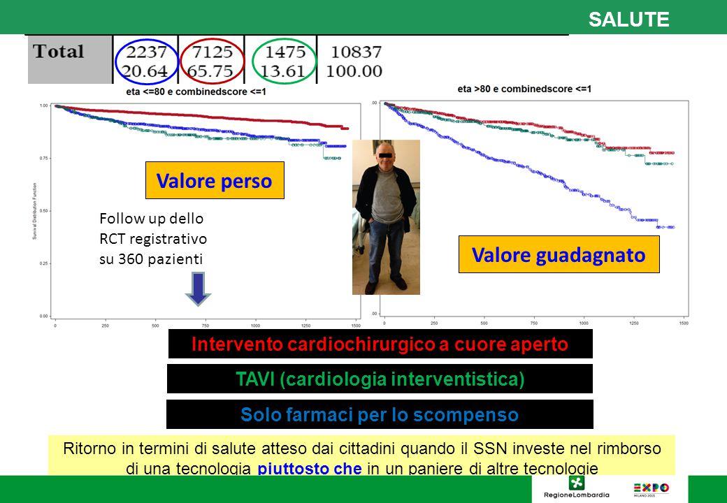 Solo farmaci per lo scompenso TAVI (cardiologia interventistica) Intervento cardiochirurgico a cuore aperto Analisi retrospettiva dell'archivio sanita