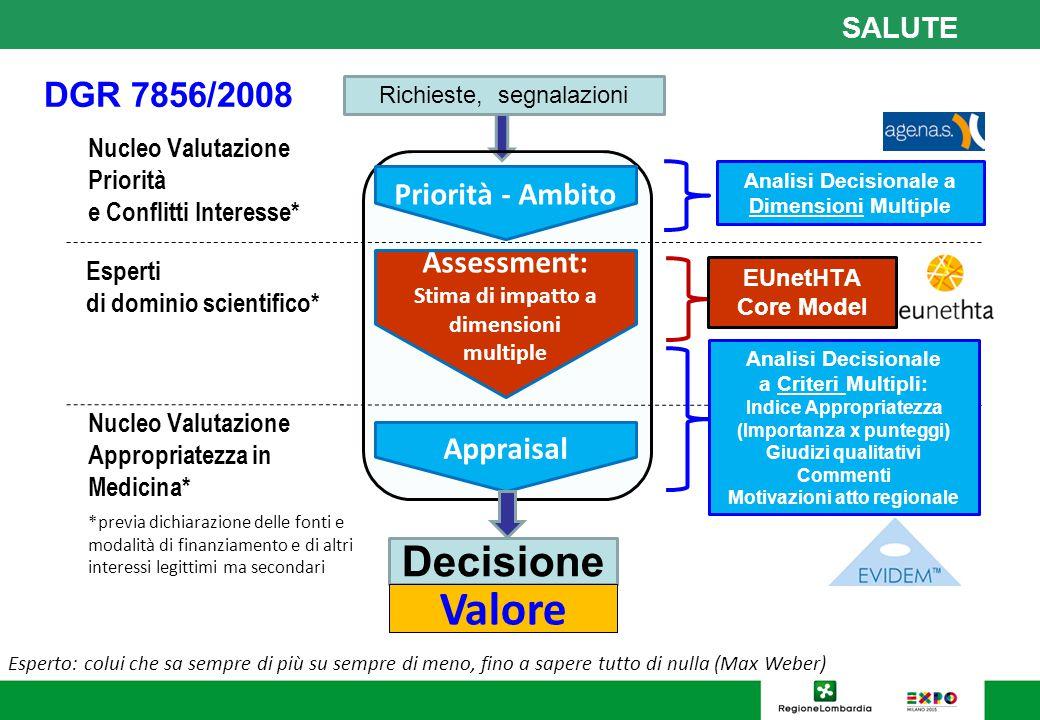 SALUTE DGR 7856/2008 Richieste, segnalazioni Priorità - Ambito Appraisal Assessment: Stima di impatto a dimensioni multiple Decisione Esperti di domin