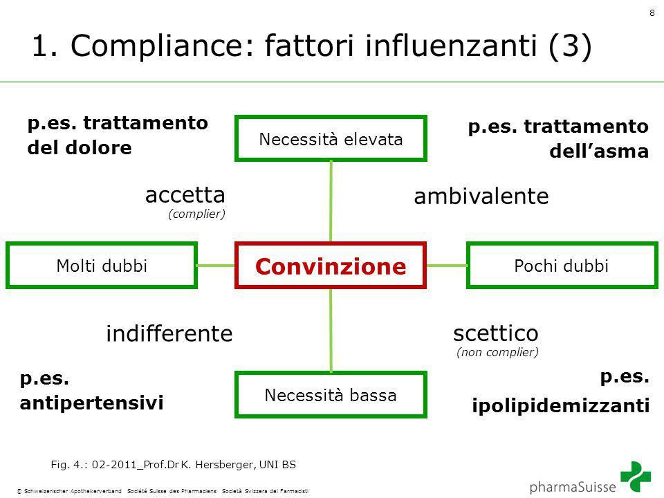 8 © Schweizerischer Apothekerverband Société Suisse des Pharmaciens Società Svizzera dei Farmacisti 1.