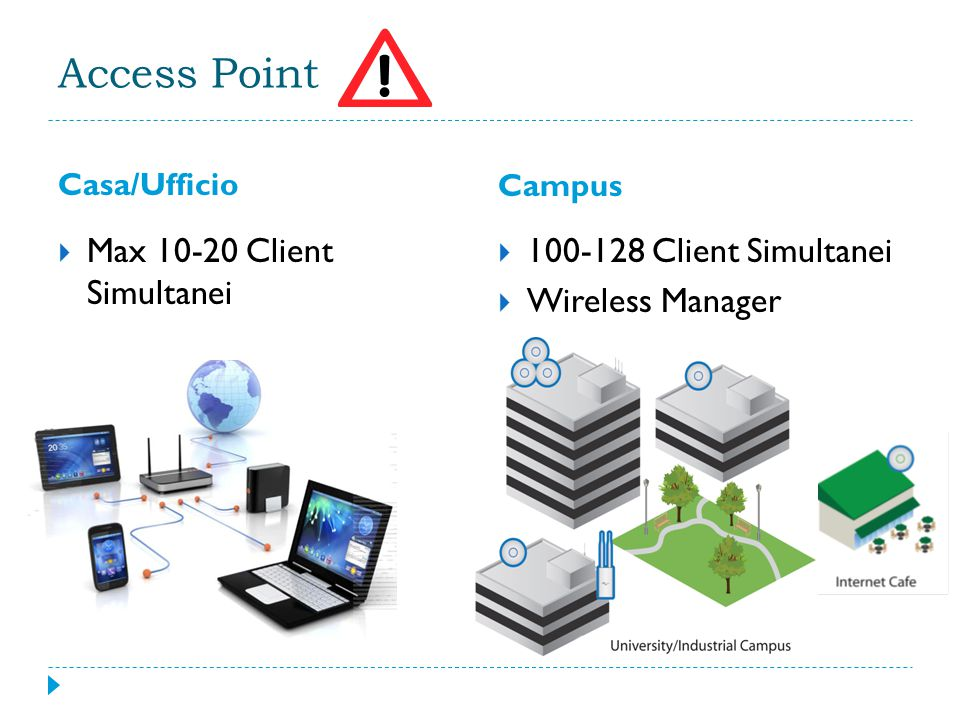 Access Point Casa/Ufficio Campus  Max 10-20 Client Simultanei  100-128 Client Simultanei  Wireless Manager