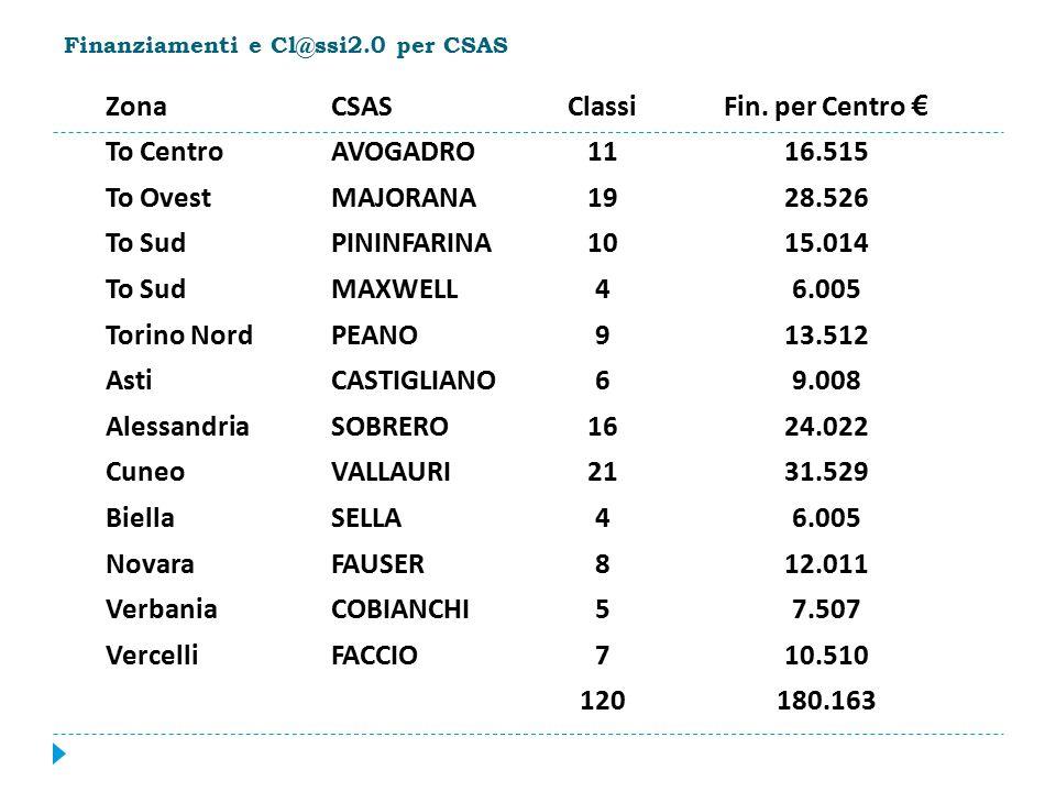 Finanziamenti e Cl@ssi2.0 per CSAS ZonaCSASClassiFin.