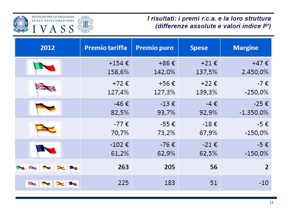 11 I risultati: i premi r.c.a. e la loro struttura (differenze assolute e valori indice I pr ) 2012Premio tariffaPremio puroSpeseMargine +154 € 158,6%