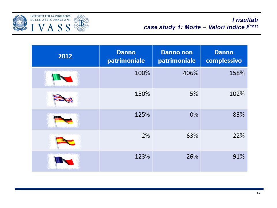 14 I risultati case study 1: Morte – Valori indice I Prest 2012 Danno patrimoniale Danno non patrimoniale Danno complessivo 100%406%158% 150%5%102% 12