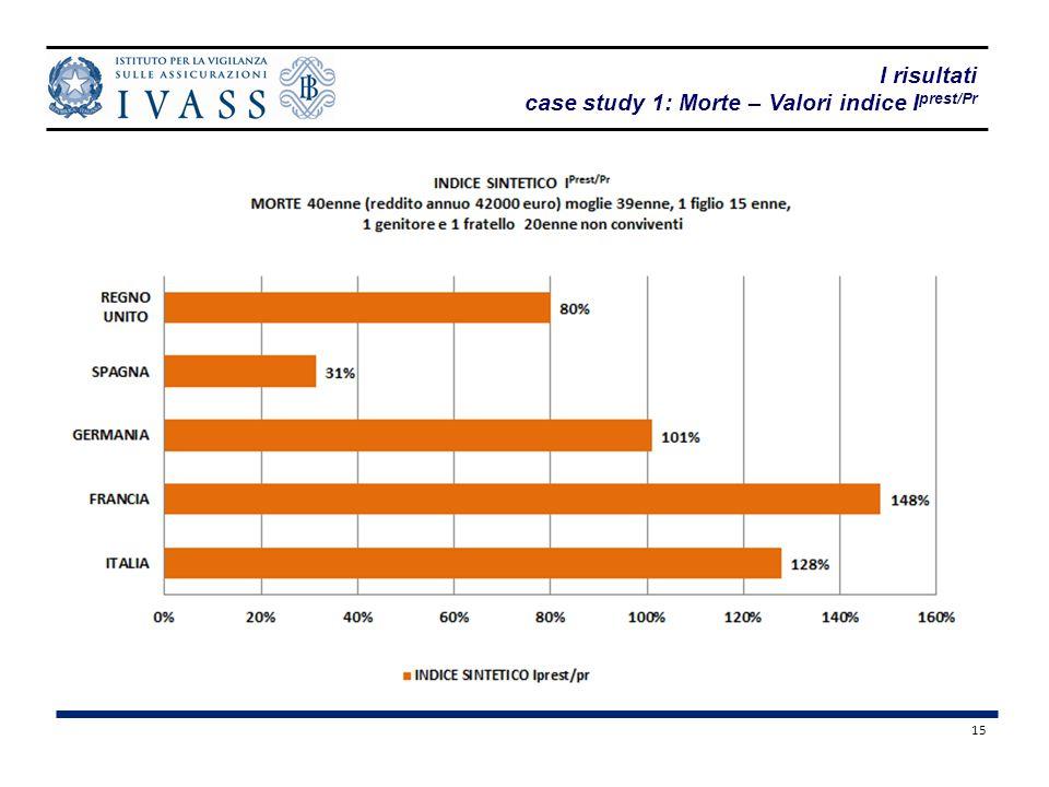 15 I risultati case study 1: Morte – Valori indice I prest/Pr