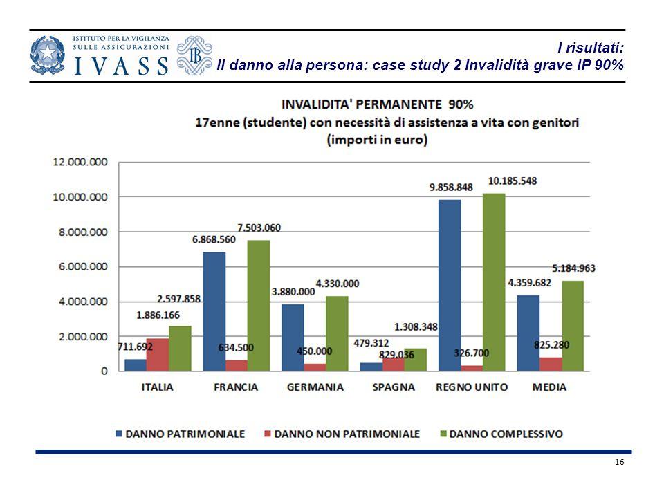 16 I risultati: Il danno alla persona: case study 2 Invalidità grave IP 90%