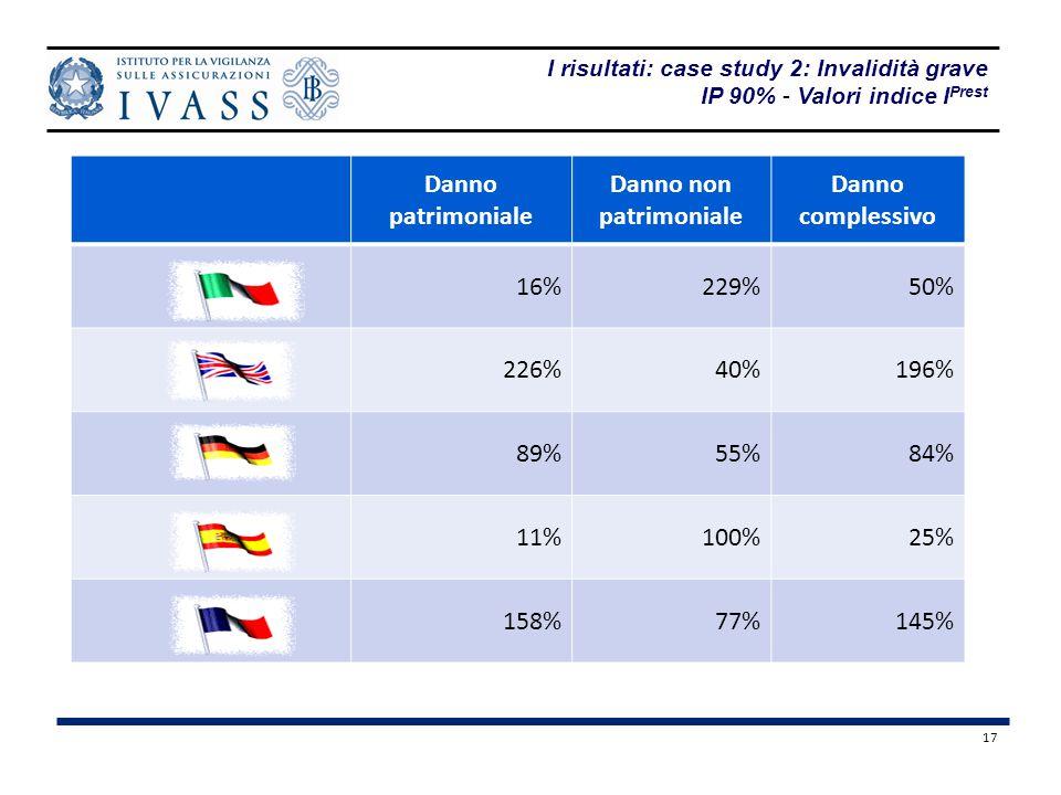 17 Danno patrimoniale Danno non patrimoniale Danno complessivo 16%229%50% 226%40%196% 89%55%84% 11%100%25% 158%77%145% I risultati: case study 2: Invalidità grave IP 90% - Valori indice I Prest