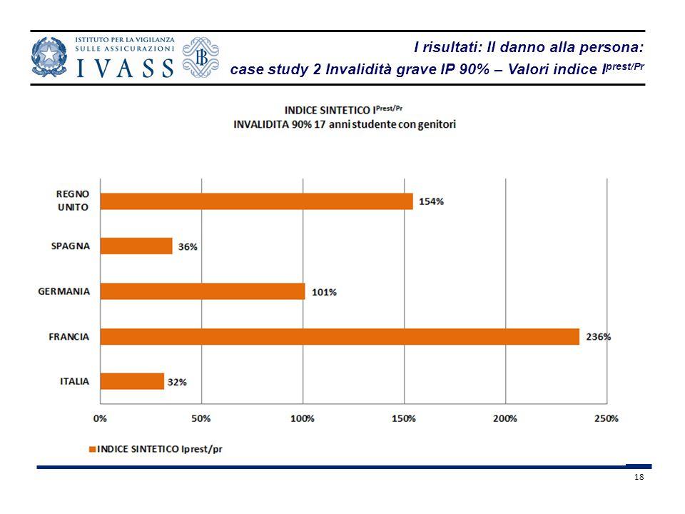 18 I risultati: Il danno alla persona: case study 2 Invalidità grave IP 90% – Valori indice I prest/Pr