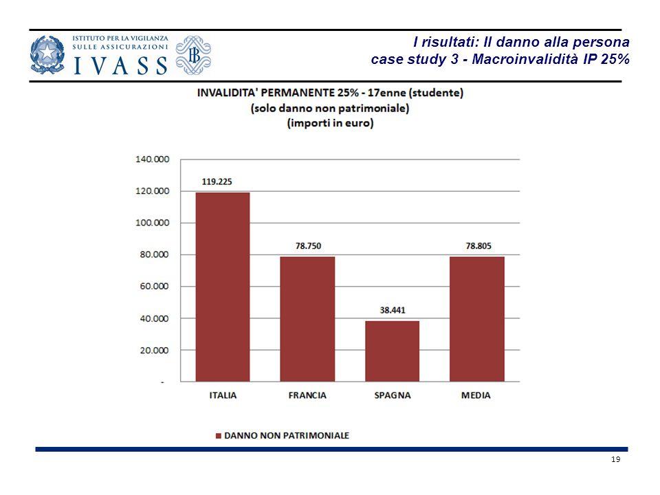 19 I risultati: Il danno alla persona case study 3 - Macroinvalidità IP 25%