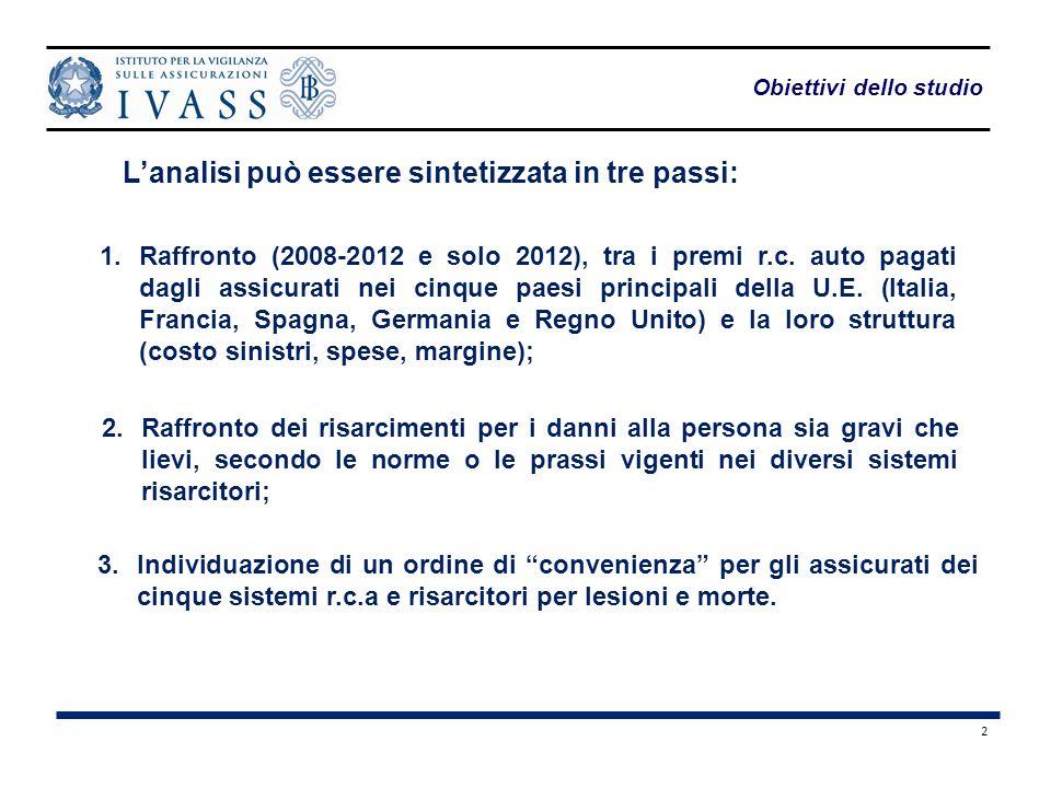 2 Obiettivi dello studio 1.Raffronto (2008-2012 e solo 2012), tra i premi r.c. auto pagati dagli assicurati nei cinque paesi principali della U.E. (It