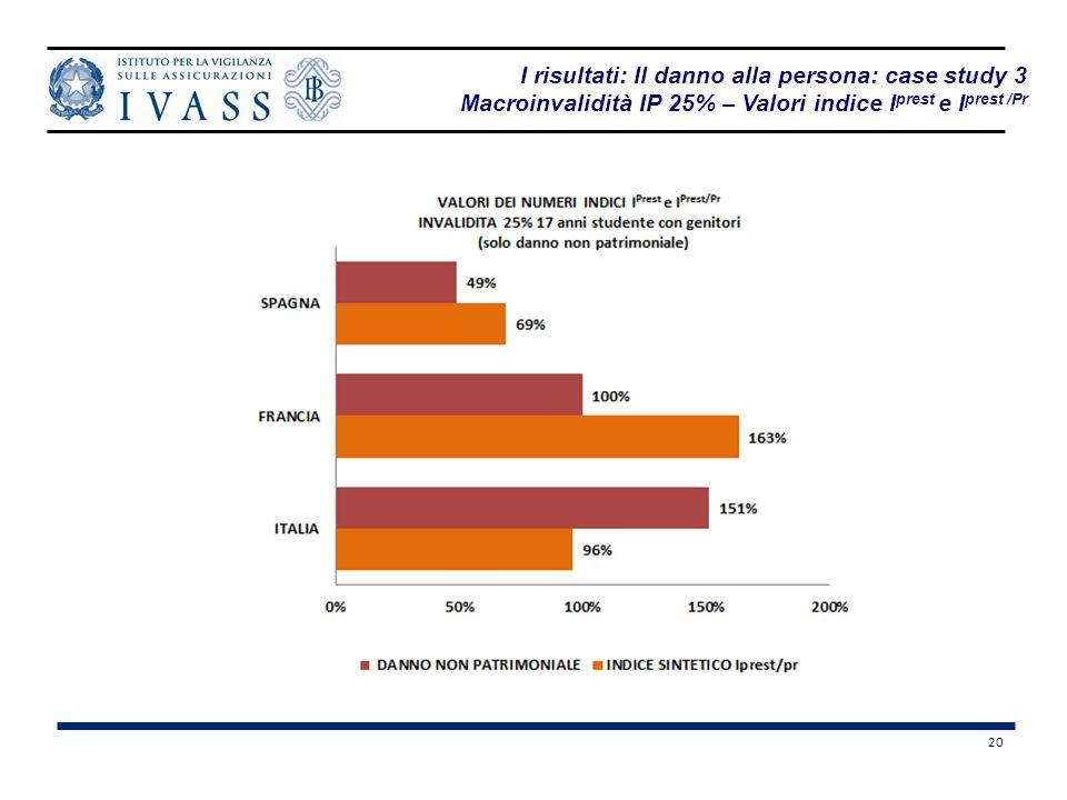 20 I risultati: Il danno alla persona: case study 3 Macroinvalidità IP 25% – Valori indice I prest e I prest /Pr