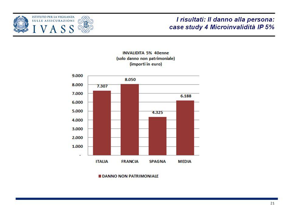 21 I risultati: Il danno alla persona: case study 4 Microinvalidità IP 5%
