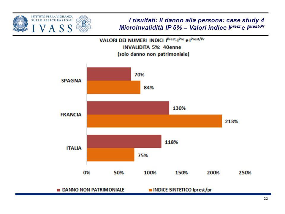 22 I risultati: Il danno alla persona: case study 4 Microinvalidità IP 5% – Valori indice I prest e I prest/Pr